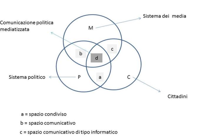 sistema della comunicazione