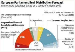 Attuale propensione al voto in Europa