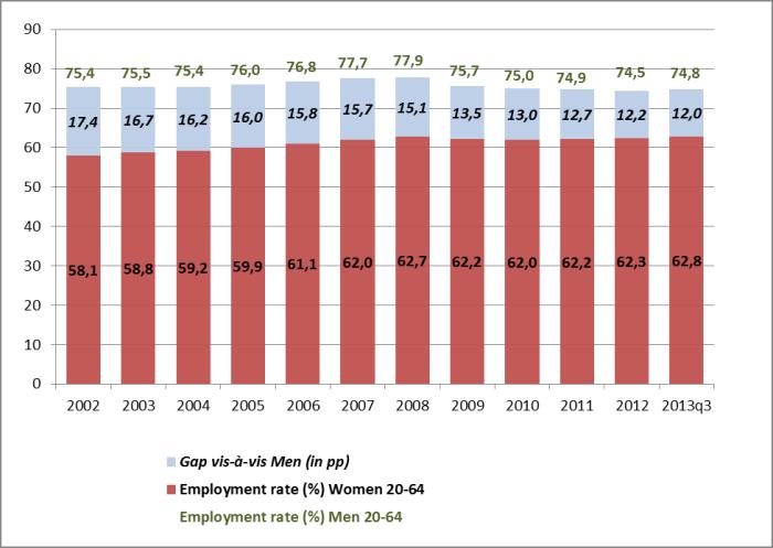 Aumenta il tasso di occupazione femminile