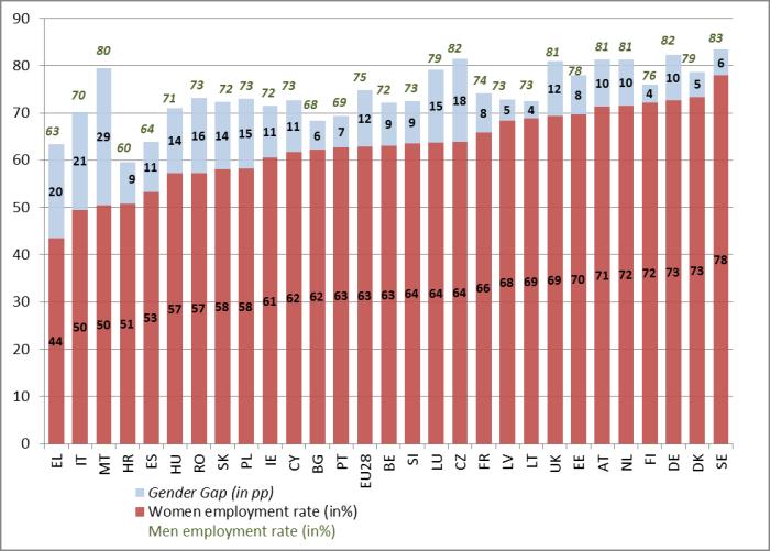persiste il divario occupazionale