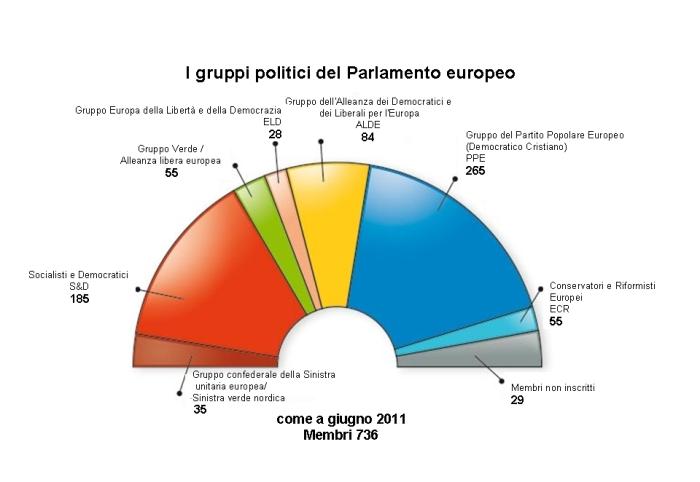 Il Parlamento europeo(PE), con sede a Strasburgo, è il primo e finora unico parlamento transnazionale del mondo. Dal 1979 i suoi membri – gli eurodeputati – sono eletti direttamente dai cittadini dell'Unione europea per un periodo di cinque anni e sono tenuti a esercitare il loro mandato in piena autonomia e indipendenza. Dalle ultime elezioni del 2009 il loro numero è passato a 736. I deputati si riuniscono in gruppi politici non in base alla loro nazionalità ma in funzione delle affinità politiche. I gruppi più importanti sono il gruppo del Partito popolare europeo (democratici cristiani), quello dell'Alleanza progressista di Socialisti e Democratici e quello dell'Alleanza dei Democratici e dei Liberali.