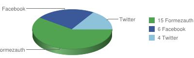 sondaggio social formez