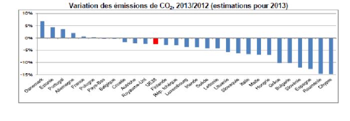 La tabella Eurostat sulle emissioni di anidride carbonica nella zona euro, mettendo a confronto i valori 2012 e 2013