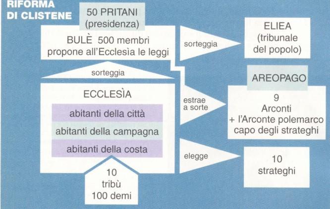 La Riforma di Clistene prevedeva una rappresentanza per ogni classe sociale. Dall'immagine si può vedere che il Senato - così come nell'articolo s'ipotizza - potrebbe essere paragonato all'antico Bulè
