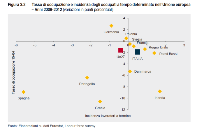ISTAT 2