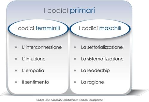 http://www.macrolibrarsi.it/speciali/femminile-e-maschile-le-differenze-scritte-nei-codici.php